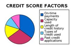 Credit Score factors graphic